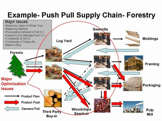 push pull strategy in supply chain management of walmart pictures The terms push-pull system were framed in logistics and supply chain management, but these terms are broadly used in the field of marketing as well as in the hotel distribution business to present an example, wal-mart implements the push-pull strategy a push and pull system in business represents the shipment of a.